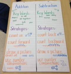 Addition Subtraction Anchor Chart